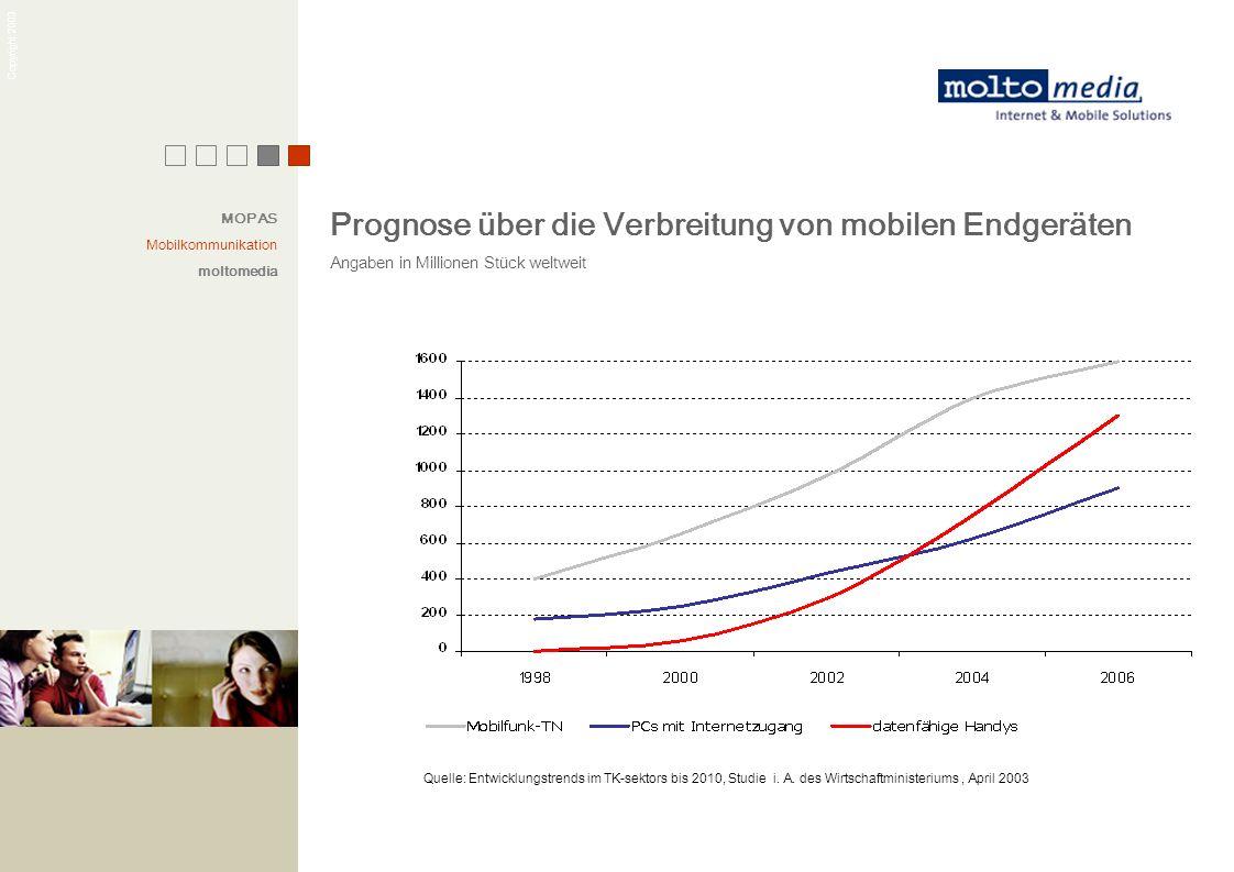 Prognose über die Verbreitung von mobilen Endgeräten