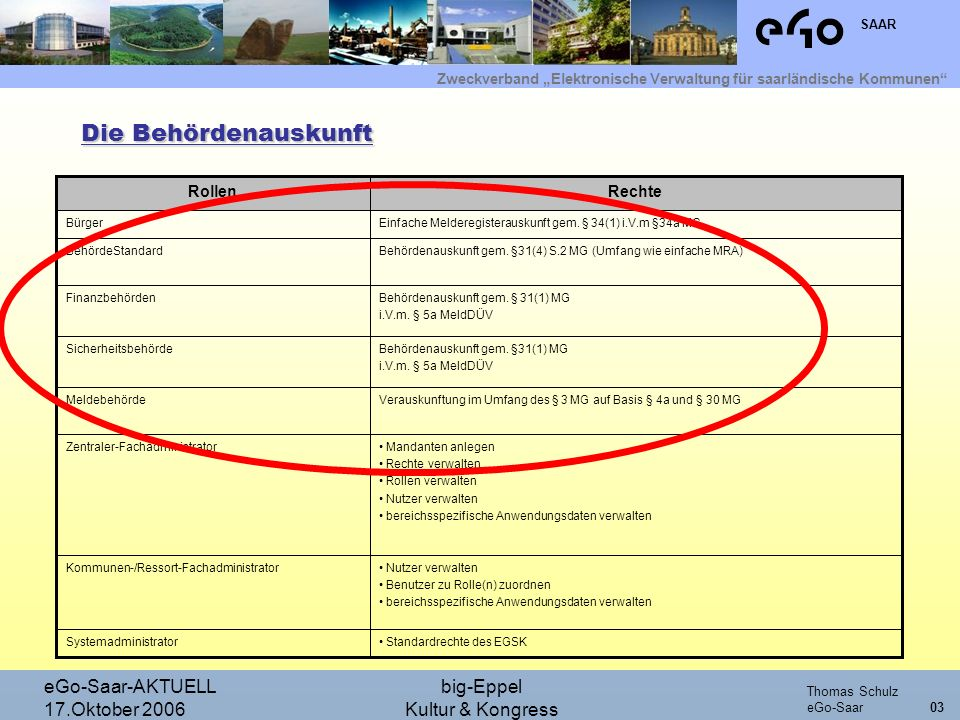 Die Behördenauskunft eGo-Saar-AKTUELL 17.Oktober 2006 big-Eppel