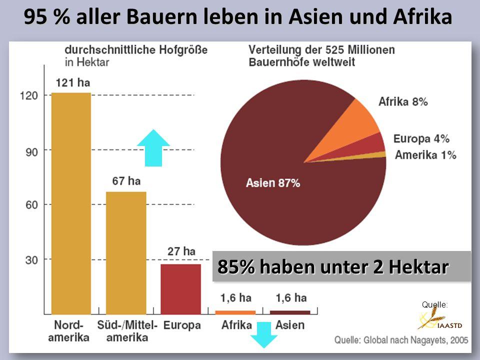95 % aller Bauern leben in Asien und Afrika