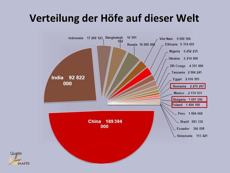 Verteilung der Höfe auf dieser Welt