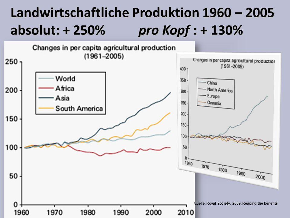 Landwirtschaftliche Produktion 1960 – 2005 absolut: + 250% pro Kopf : + 130%