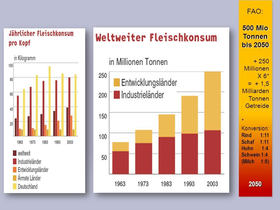 FAO: 500 Mio Tonnen bis 2050 2050 + 250 Millionen X 6*