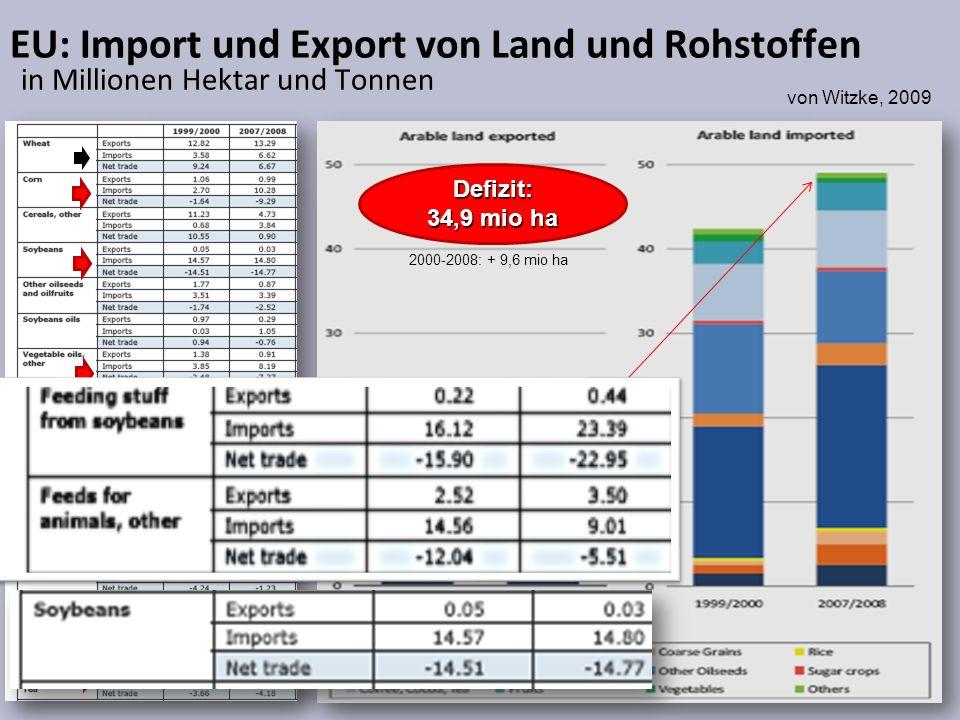 EU: Import und Export von Land und Rohstoffen in Millionen Hektar und Tonnen