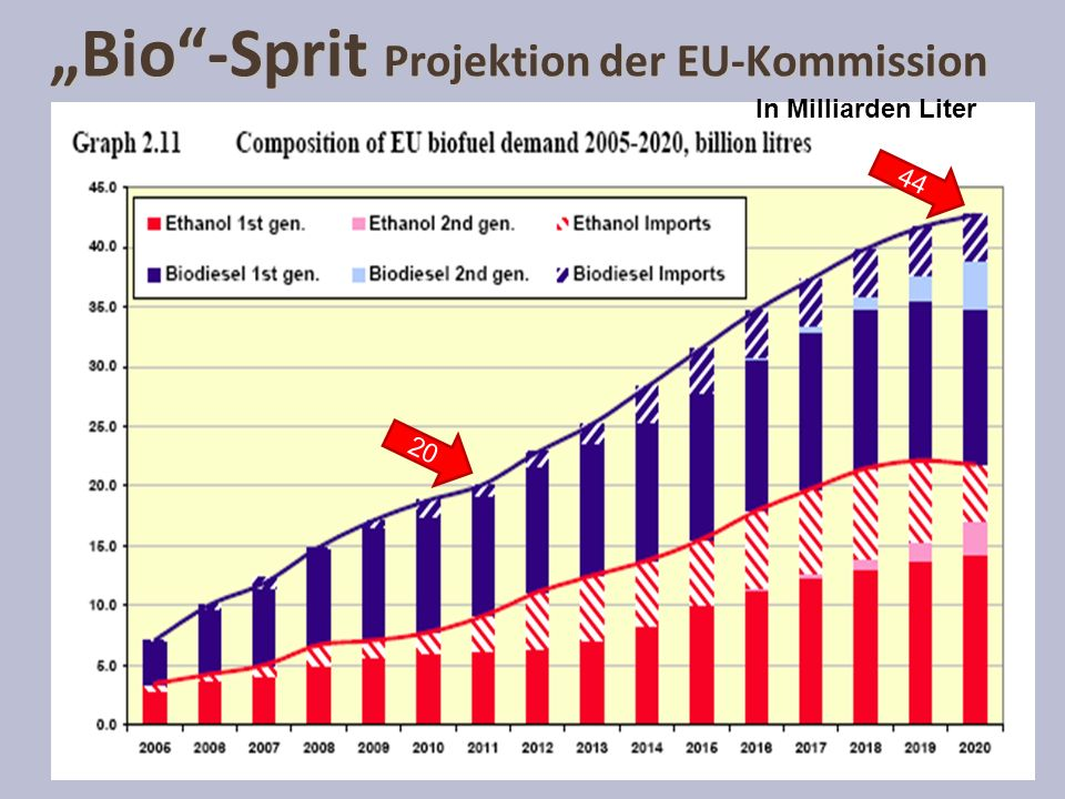 """Bio -Sprit Projektion der EU-Kommission"