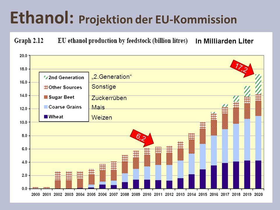 Ethanol: Projektion der EU-Kommission