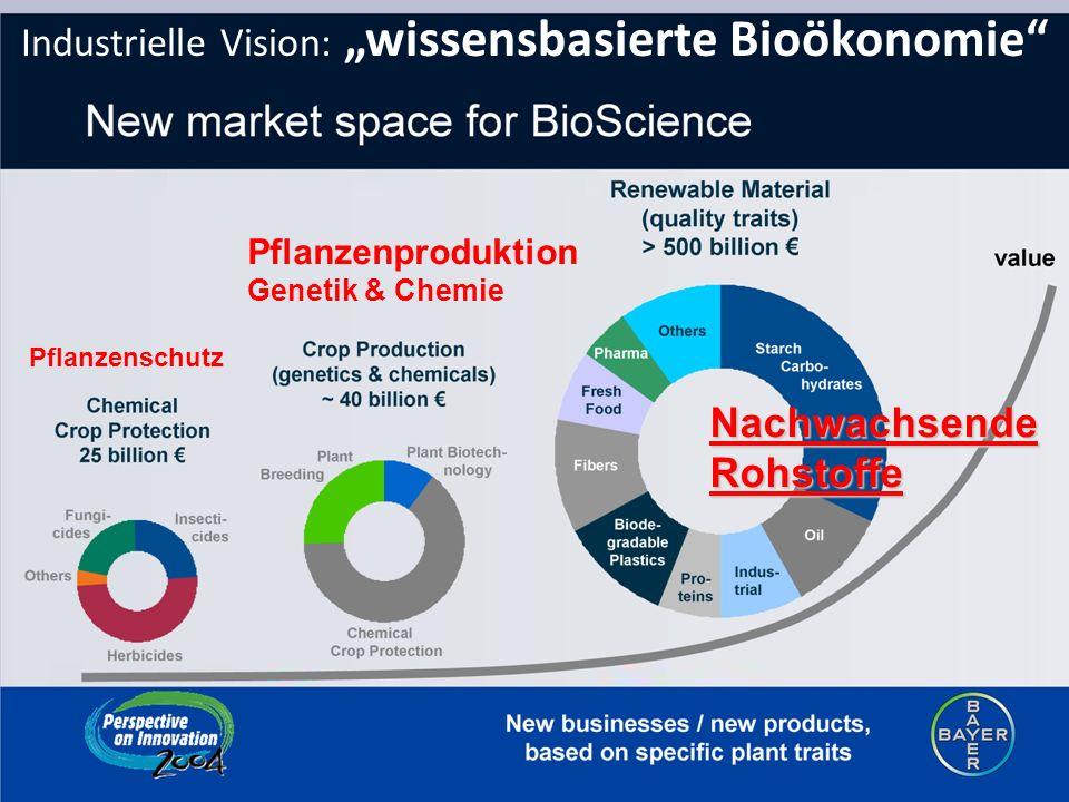 """Industrielle Vision: """"wissensbasierte Bioökonomie"""