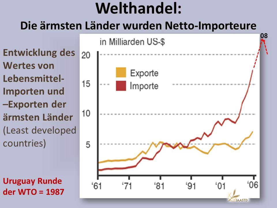 Welthandel: Die ärmsten Länder wurden Netto-Importeure