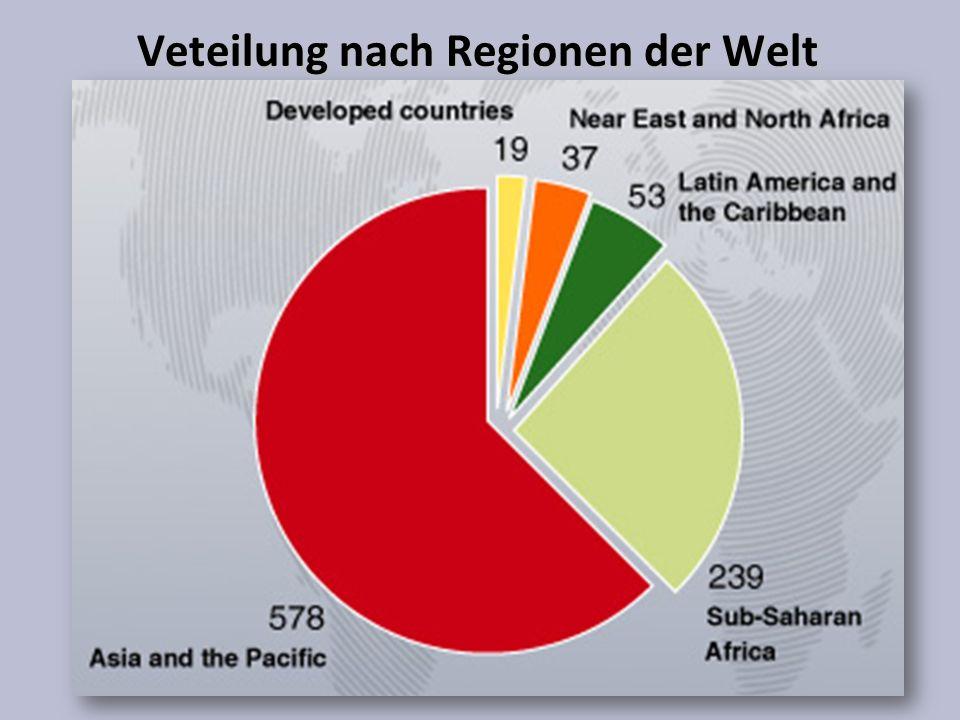 Veteilung nach Regionen der Welt