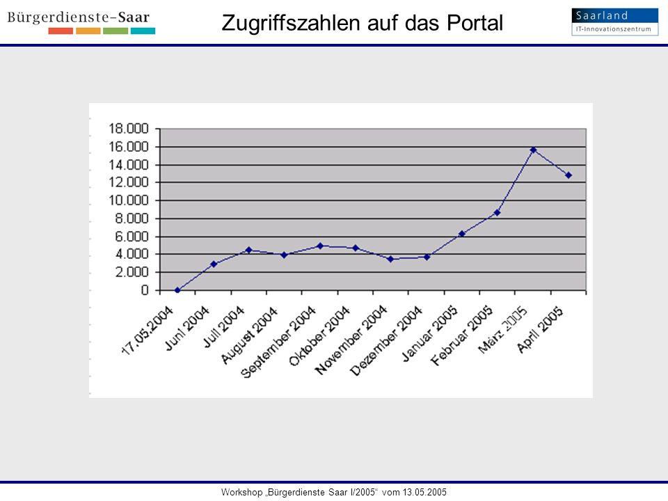 Zugriffszahlen auf das Portal