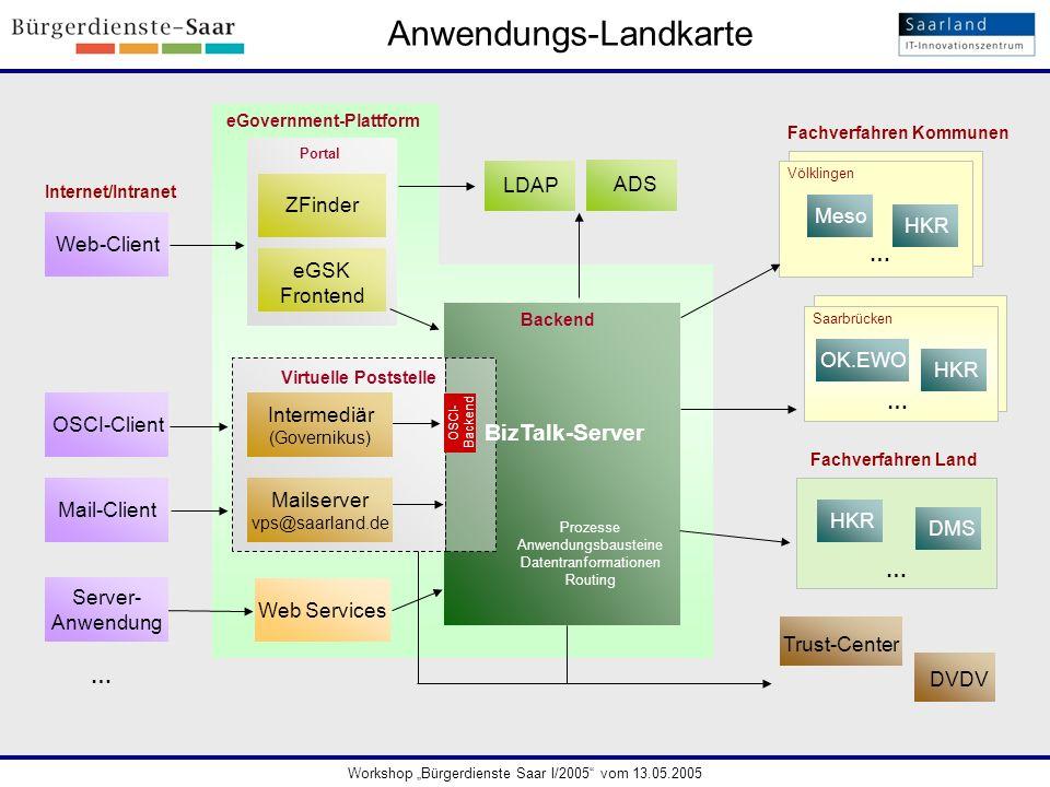 eGovernment-Plattform Fachverfahren Kommunen