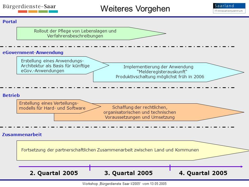 Weiteres Vorgehen 4. Quartal 2005 3. Quartal 2005 2. Quartal 2005
