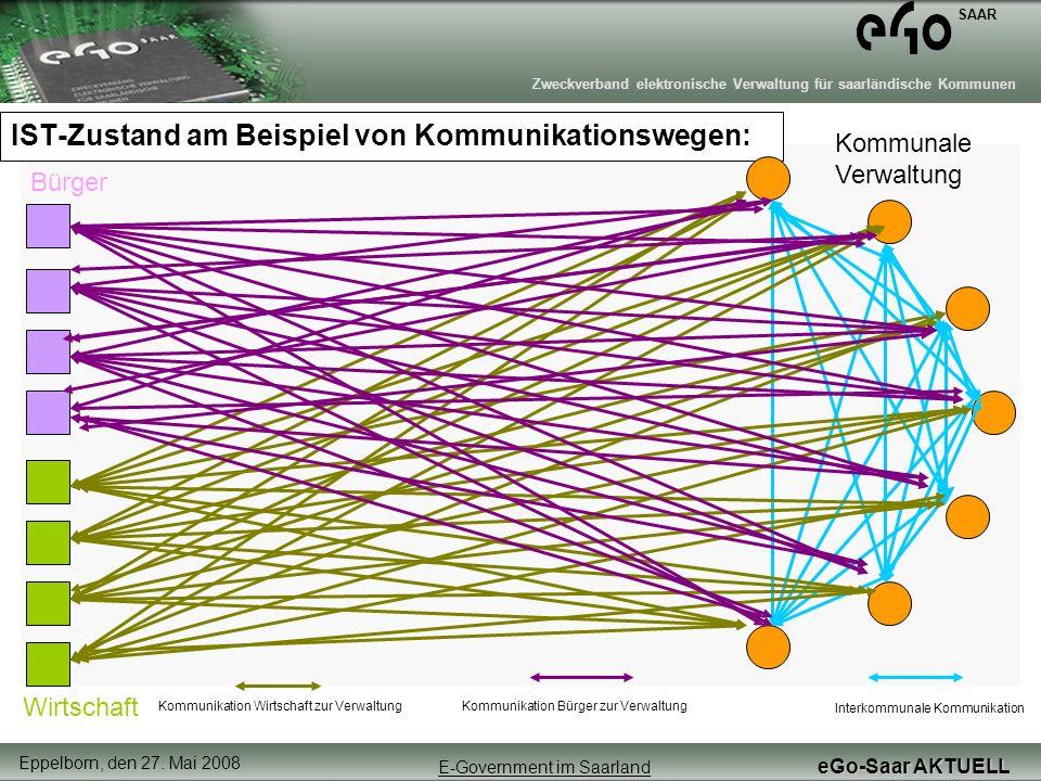 IST-Zustand am Beispiel von Kommunikationswegen: