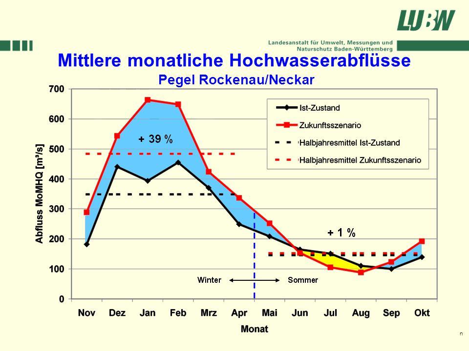 Mittlere monatliche Hochwasserabflüsse Pegel Rockenau/Neckar