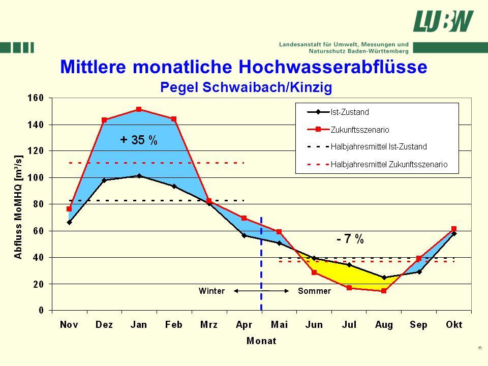 Mittlere monatliche Hochwasserabflüsse Pegel Schwaibach/Kinzig