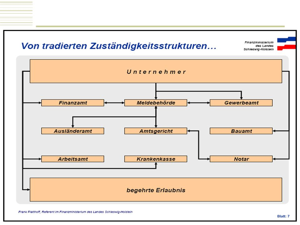 Saarland Ministerium für Wirtschaft und Wissenschaft Von deutschen Zuständigkeitsstrukturen
