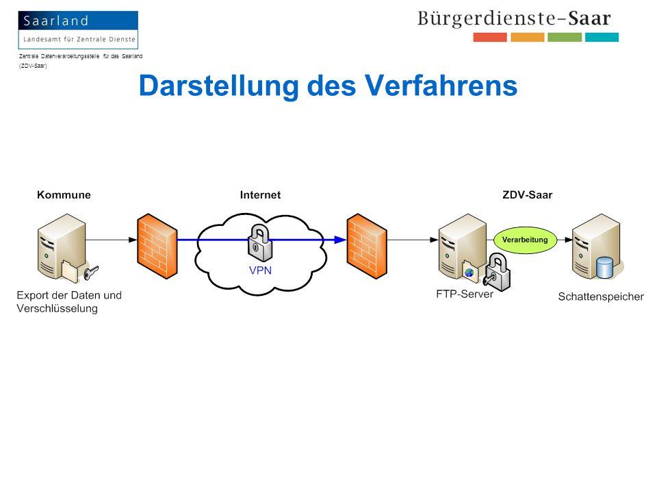 Darstellung des Verfahrens