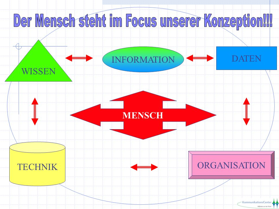 Der Mensch steht im Focus unserer Konzeption!!!