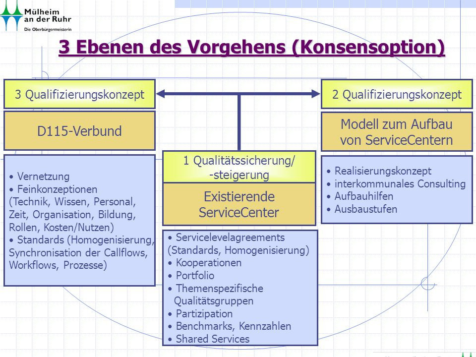 3 Ebenen des Vorgehens (Konsensoption)