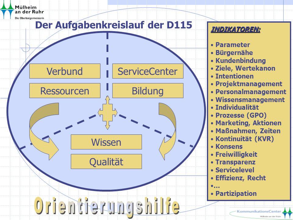 Der Aufgabenkreislauf der D115