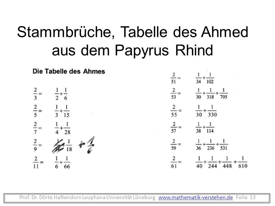Stammbrüche, Tabelle des Ahmed aus dem Papyrus Rhind
