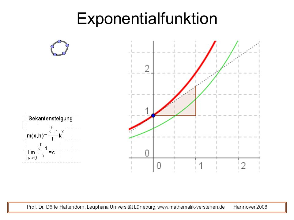 Exponentialfunktion Prof. Dr.
