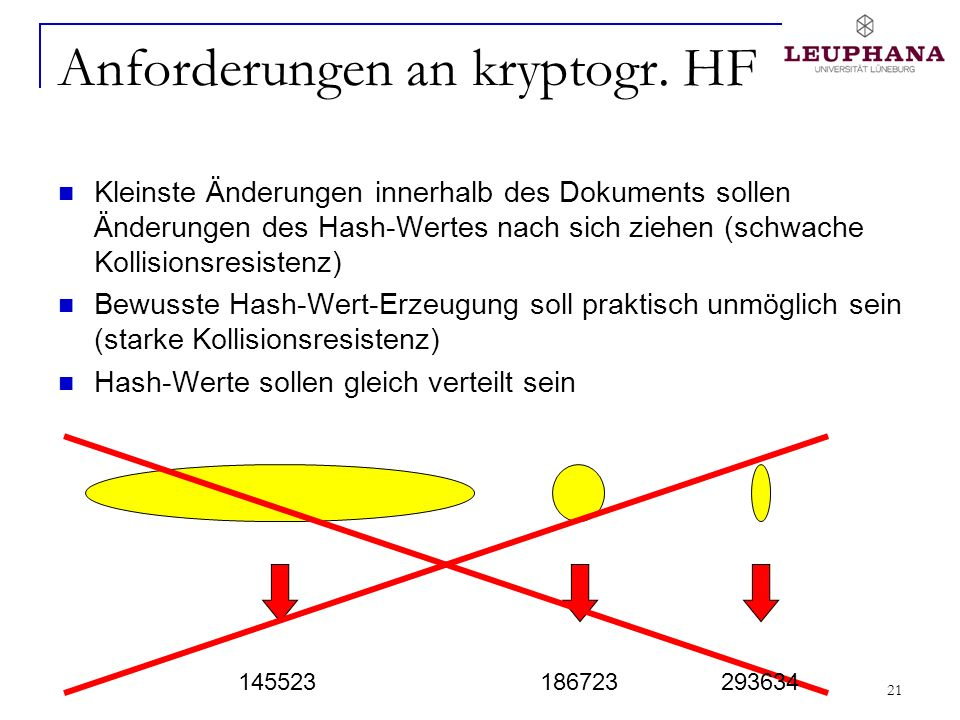 Anforderungen an kryptogr. HF