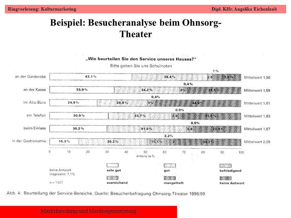 Beispiel: Besucheranalyse beim Ohnsorg-Theater