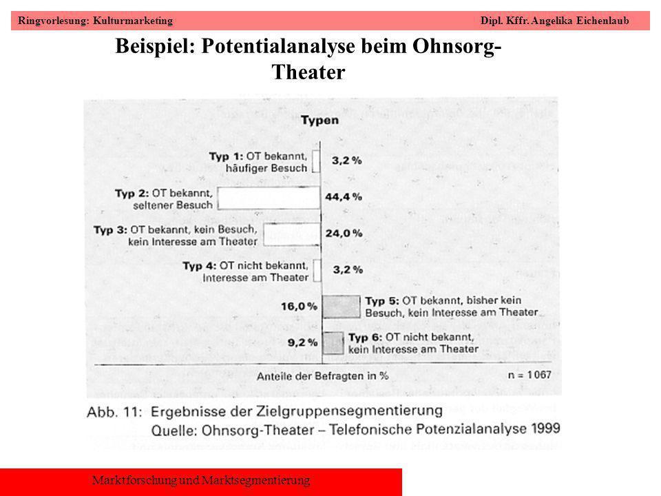 Beispiel: Potentialanalyse beim Ohnsorg-Theater
