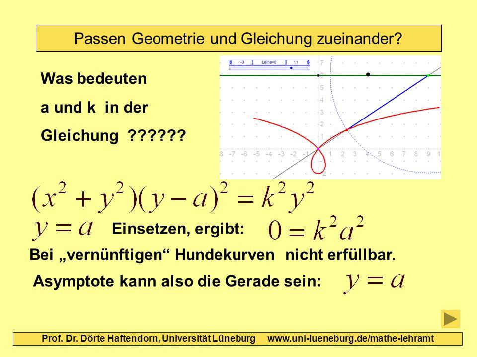 Passen Geometrie und Gleichung zueinander