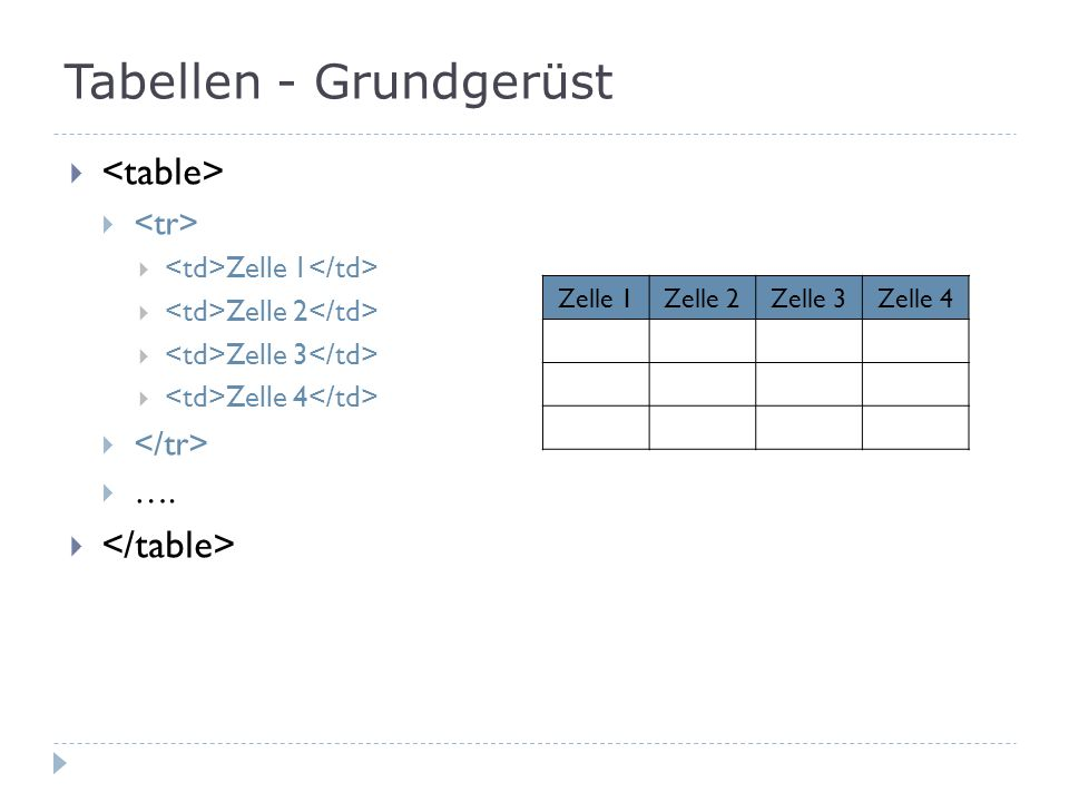 Tabellen - Grundgerüst