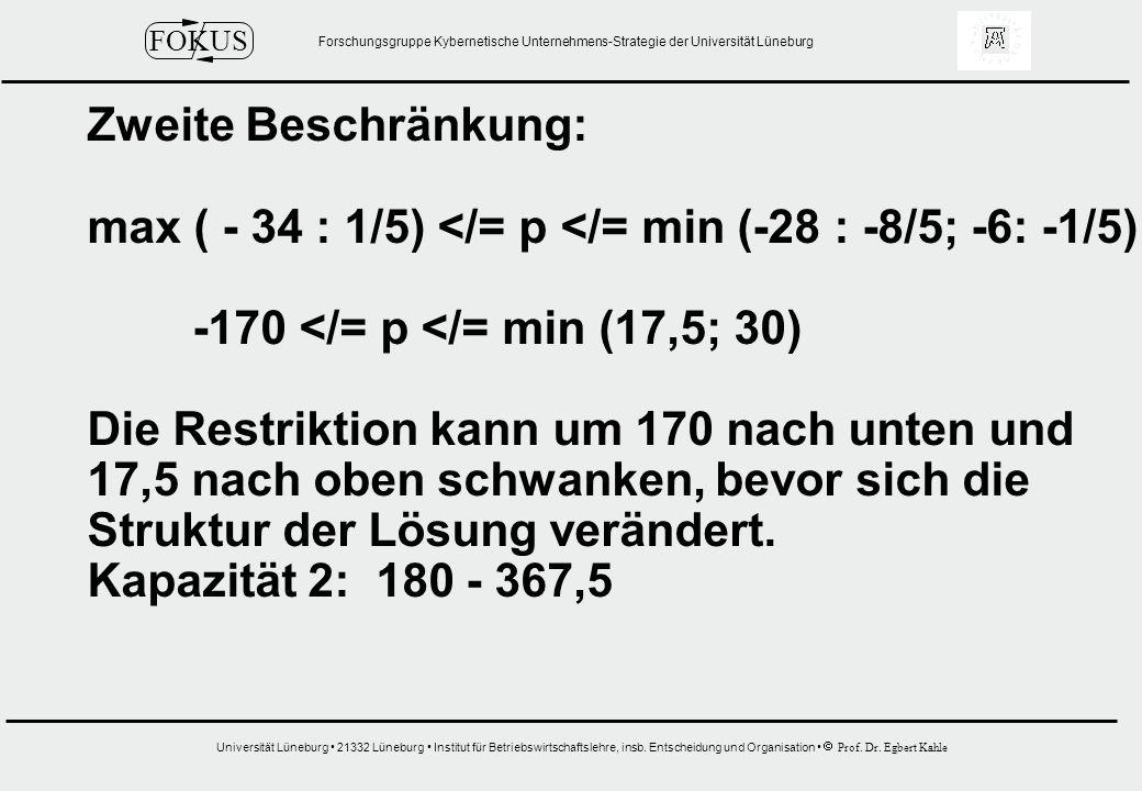 Zweite Beschränkung: max ( - 34 : 1/5) </= p </= min (-28 : -8/5; -6: -1/5) -170 </= p </= min (17,5; 30)