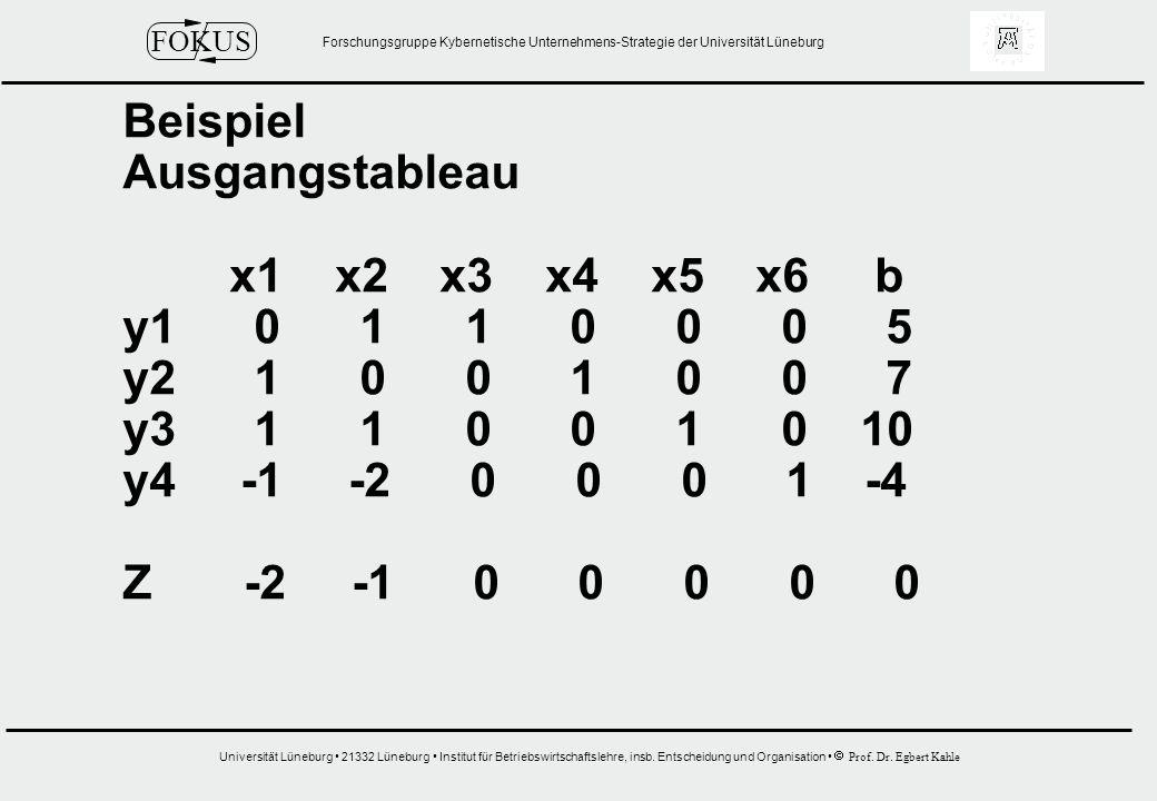 Beispiel Ausgangstableau. x1 x2 x3 x4 x5 x6 b. y1 0 1 1 0 0 0 5.