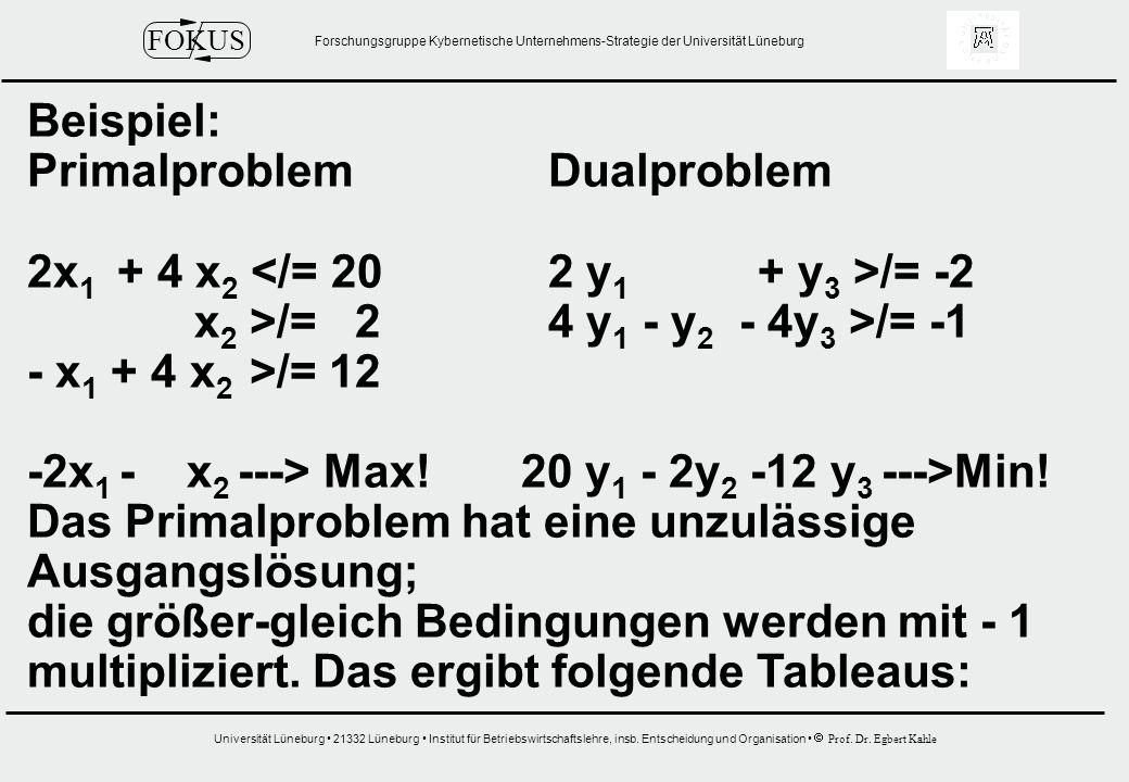 Beispiel: Primalproblem Dualproblem. 2x1 + 4 x2 </= 20 2 y1 + y3 >/= -2. x2 >/= 2 4 y1 - y2 - 4y3 >/= -1.
