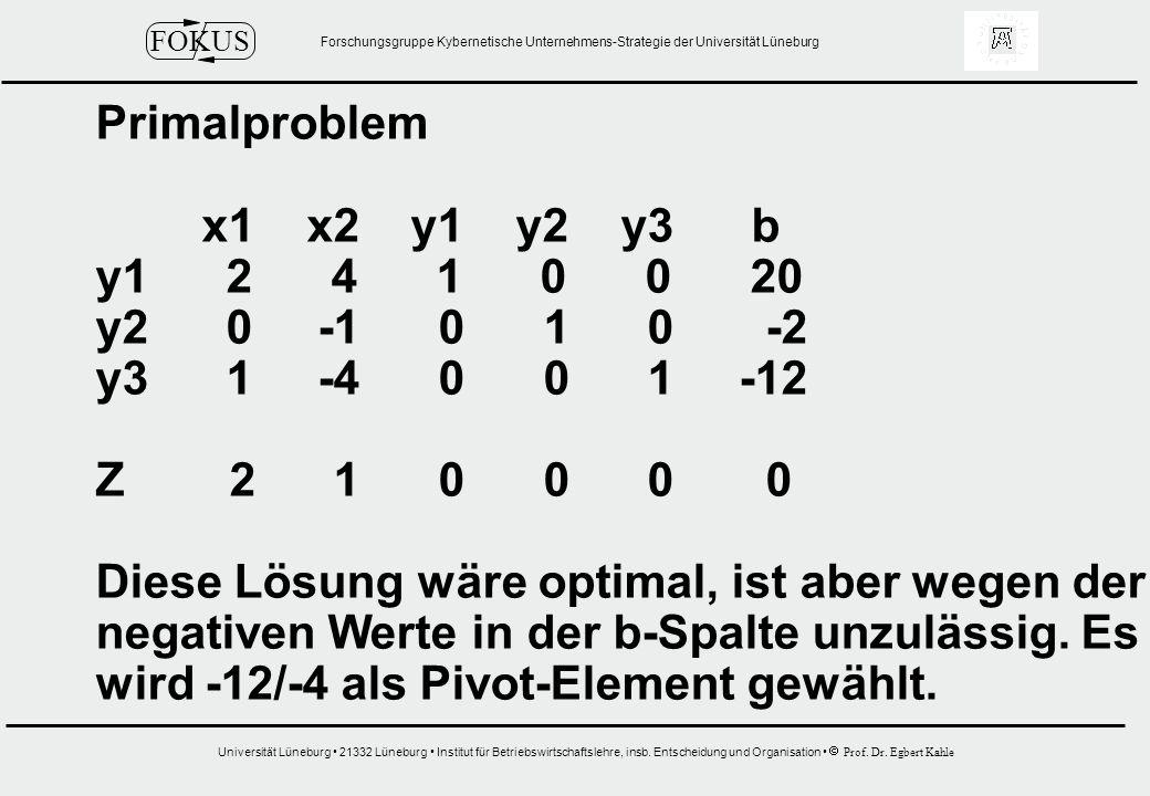 Primalproblem x1 x2 y1 y2 y3 b. y1 2 4 1 0 0 20. y2 0 -1 0 1 0 -2.