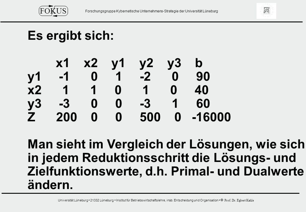 Es ergibt sich: x1 x2 y1 y2 y3 b. y1 -1 0 1 -2 0 90. x2 1 1 0 1 0 40.