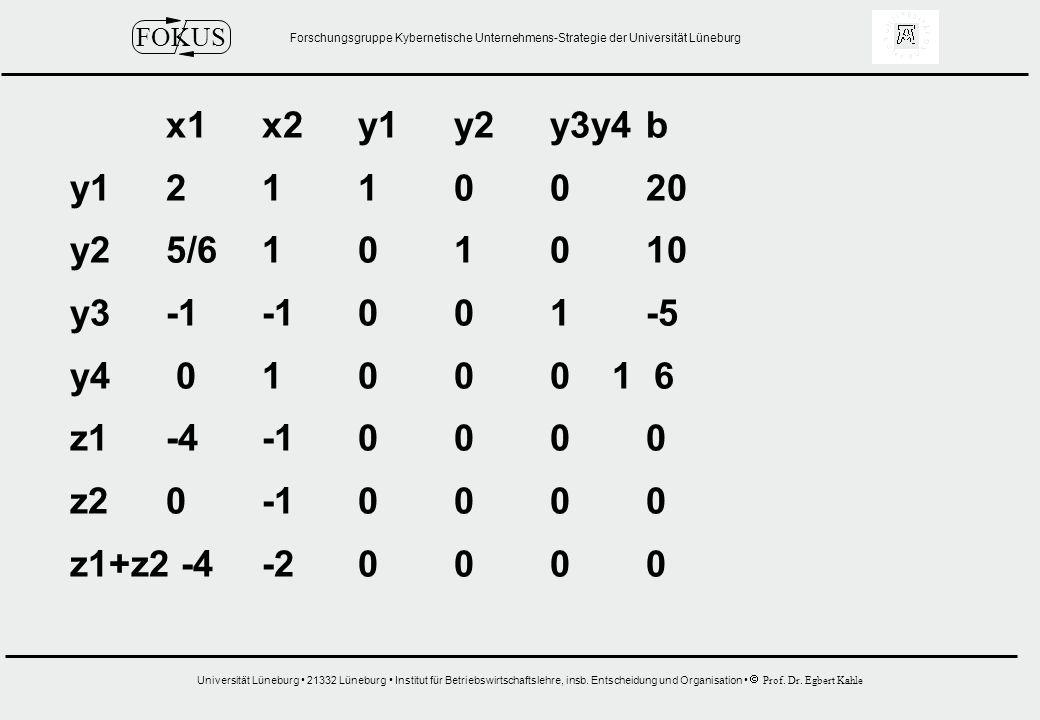 x1 x2 y1 y2 y3y4 b y1 2 1 1 0 0 20. y2 5/6 1 0 1 0 10. y3 -1 -1 0 0 1 -5. y4 0 1 0 0 0 1 6.