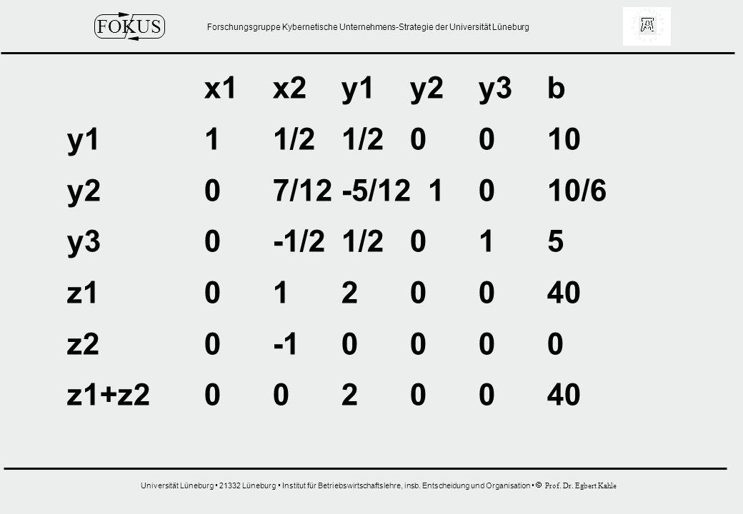 x1 x2 y1 y2 y3 b y1 1 1/2 1/2 0 0 10. y2 0 7/12 -5/12 1 0 10/6. y3 0 -1/2 1/2 0 1 5. z1 0 1 2 0 0 40.