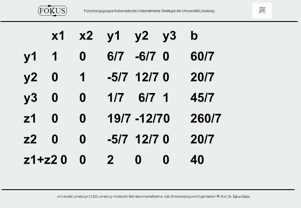 x1 x2 y1 y2 y3 b y1 1 0 6/7 -6/7 0 60/7. y2 0 1 -5/7 12/7 0 20/7. y3 0 0 1/7 6/7 1 45/7. z1 0 0 19/7 -12/70 260/7.