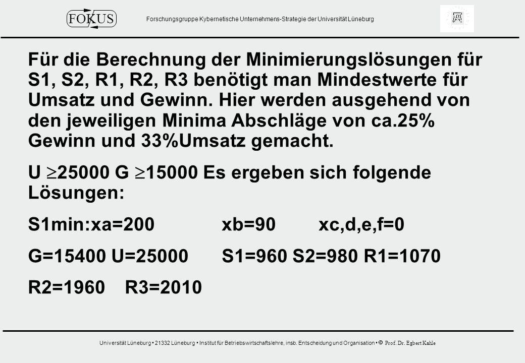 Für die Berechnung der Minimierungslösungen für S1, S2, R1, R2, R3 benötigt man Mindestwerte für Umsatz und Gewinn. Hier werden ausgehend von den jeweiligen Minima Abschläge von ca.25% Gewinn und 33%Umsatz gemacht.