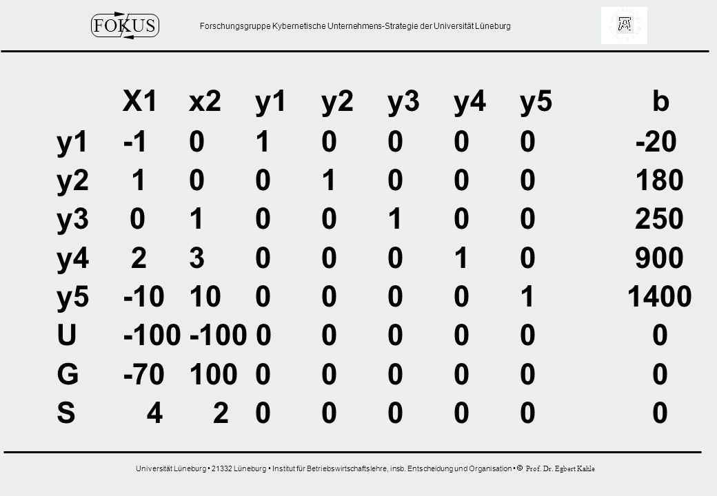 X1 x2 y1 y2 y3 y4 y5 b y1 -1 0 1 0 0 0 0 -20. y2 1 0 0 1 0 0 0 180. y3 0 1 0 0 1 0 0 250.
