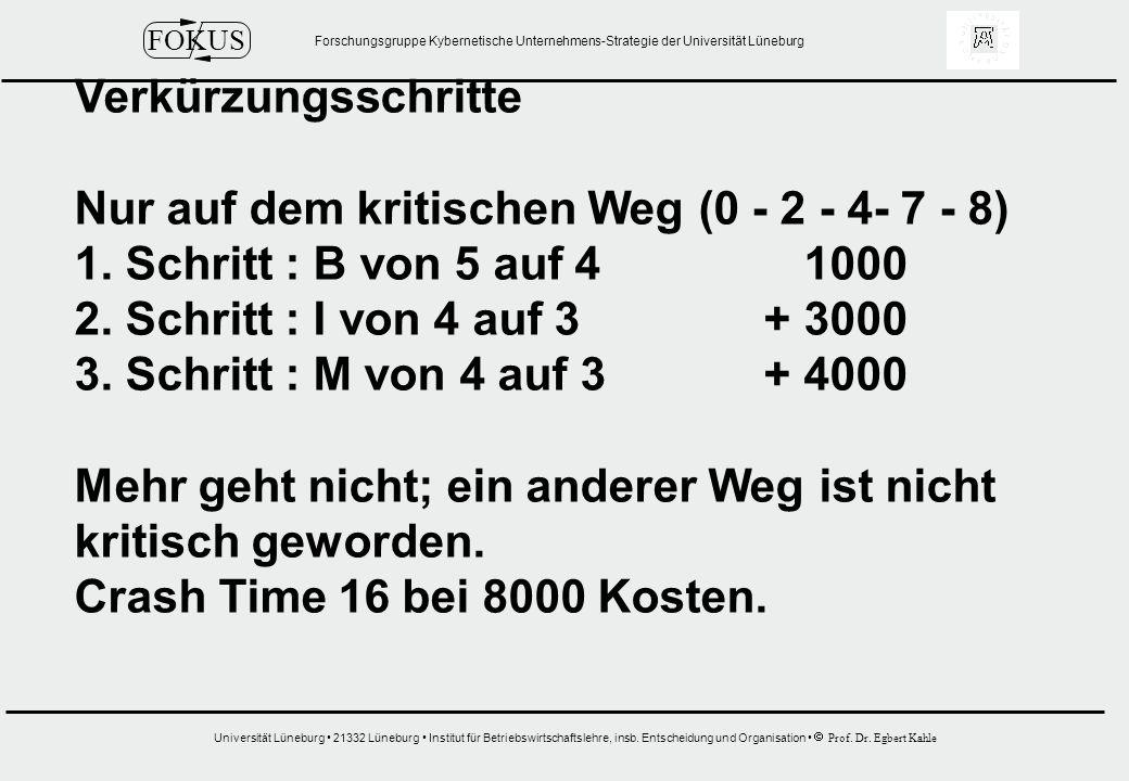 Verkürzungsschritte Nur auf dem kritischen Weg (0 - 2 - 4- 7 - 8) 1. Schritt : B von 5 auf 4 1000.