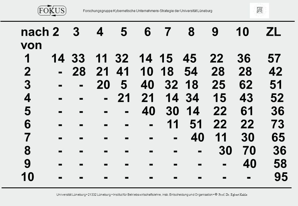 nach 2 3 4 5 6 7 8 9 10 ZL von. 1 14 33 11 32 14 15 45 22 36 57.
