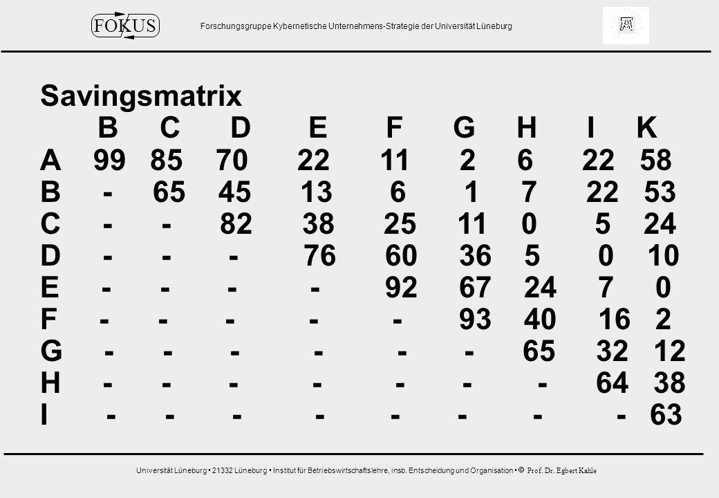 Savingsmatrix B C D E F G H I K. A 99 85 70 22 11 2 6 22 58.