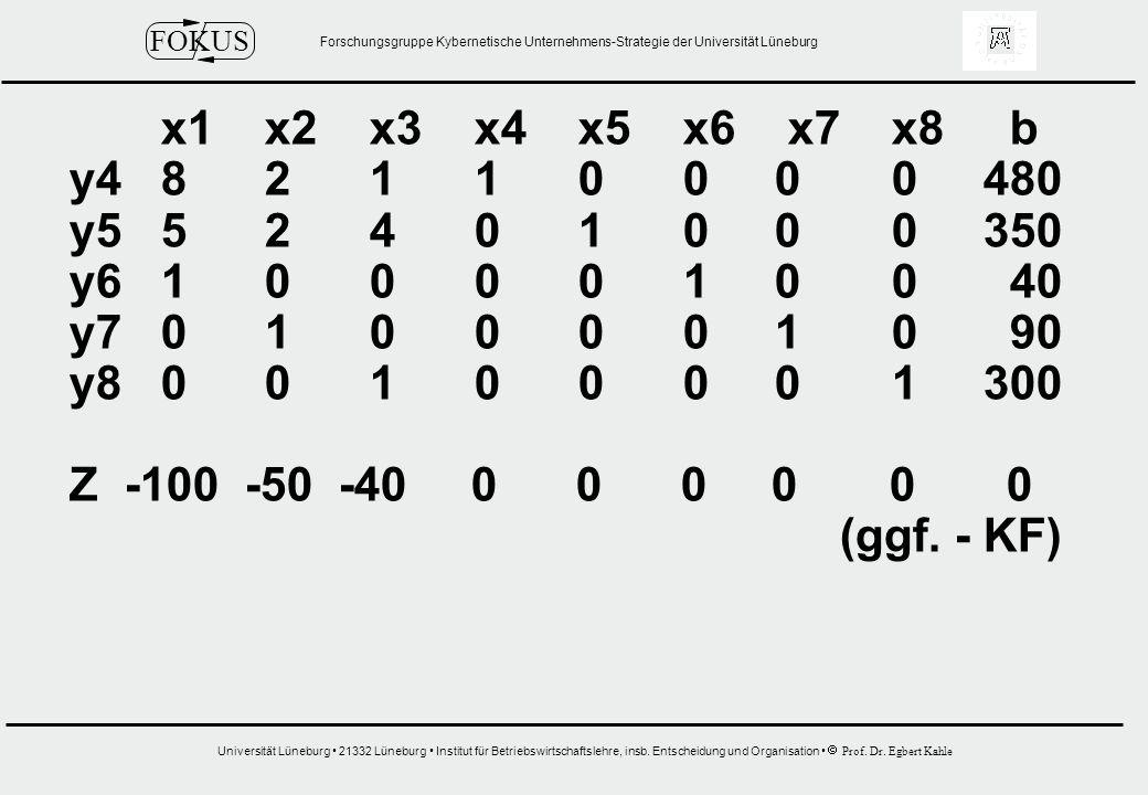 x1 x2 x3 x4 x5 x6 x7 x8 b y4 8 2 1 1 0 0 0 0 480.
