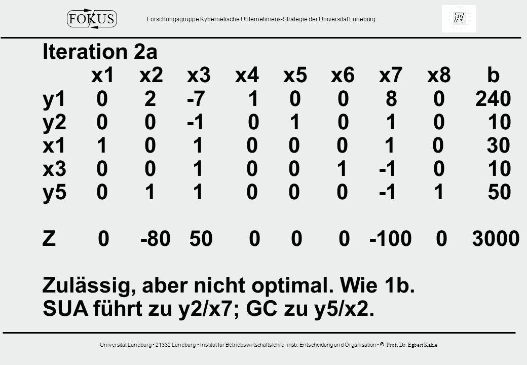 Iteration 2a x1 x2 x3 x4 x5 x6 x7 x8 b. y1 0 2 -7 1 0 0 8 0 240.