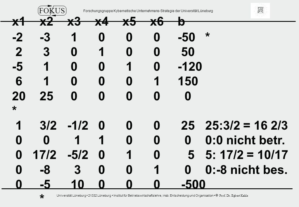 x1 x2 x3 x4 x5 x6 b -2 -3 1 0 0 0 -50 * 2 3 0 1 0 0 50. -5 1 0 0 1 0 -120. 6 1 0 0 0 1 150.