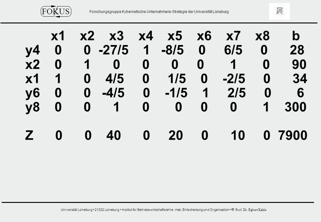 x1 x2 x3 x4 x5 x6 x7 x8 b y4 0 0 -27/5 1 -8/5 0 6/5 0 28.