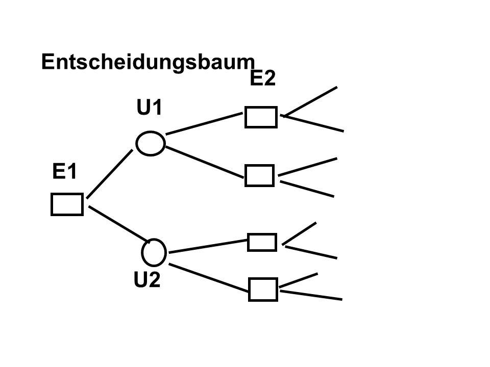 Entscheidungsbaum E2 U1 E1 U2