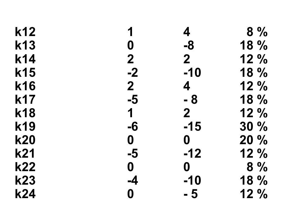 k12 1 4 8 % k13 0 -8 18 % k14 2 2 12 % k15 -2 -10 18 % k16 2 4 12 % k17 -5 - 8 18 %