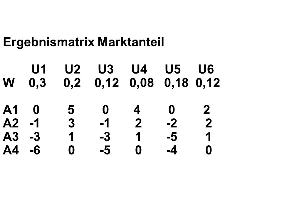 Ergebnismatrix Marktanteil